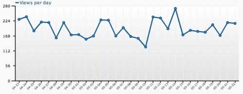 wordpresscom-stats